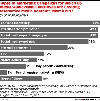 Interactive Content Commands Content Marketing, Paid Social Channels - eMarketer | Integrated Brand Communications | Scoop.it