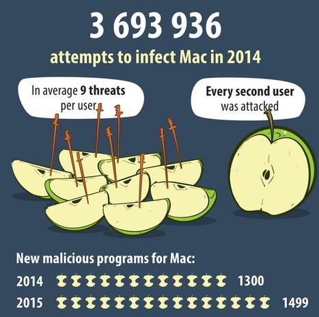 Kaspersky Security Bulletin 2014/2015 – Statistik für das Jahr 2014 | Mac | Apple | eSkills | CyberSecurity | Apple, Mac, iOS4, iPad, iPhone and (in)security... | Scoop.it