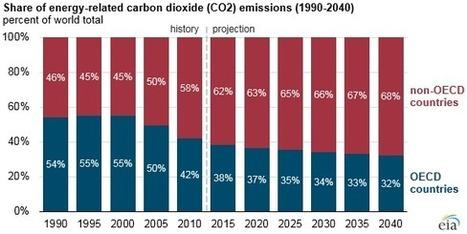 Les gaz à effet de serre vont augmenter d'un tiers d'ici 2040 | Toxique, soyons vigilant ! | Scoop.it