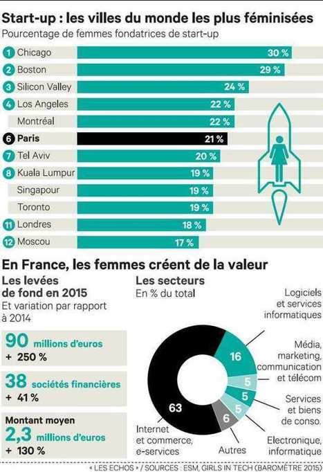 La French Tech se conjugue au féminin | Entreprendre | Scoop.it