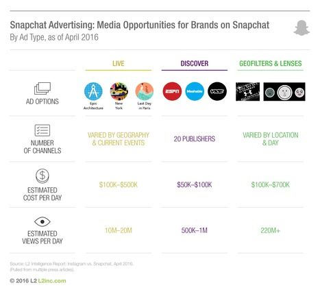 Snapchat Advertising Data Reveals What Kinds of Brands Have Bought Into the App | SportonRadio | Scoop.it