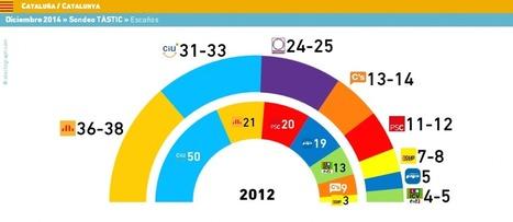 El nuevo Parlament no se parecerá en nada al actual | Pensamientos Alternados | Scoop.it