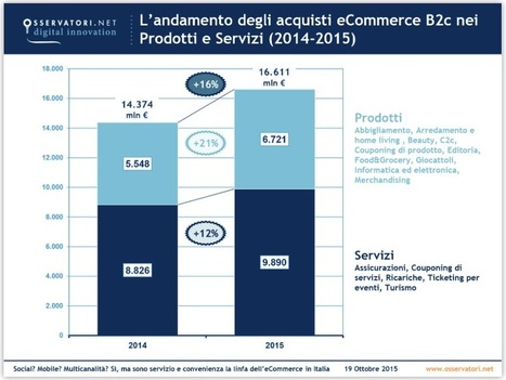 Quanto vale l'e-commerce b2c in Italia? Ecco gli ultimi dati | Mark Up | Social Media Italy | Scoop.it
