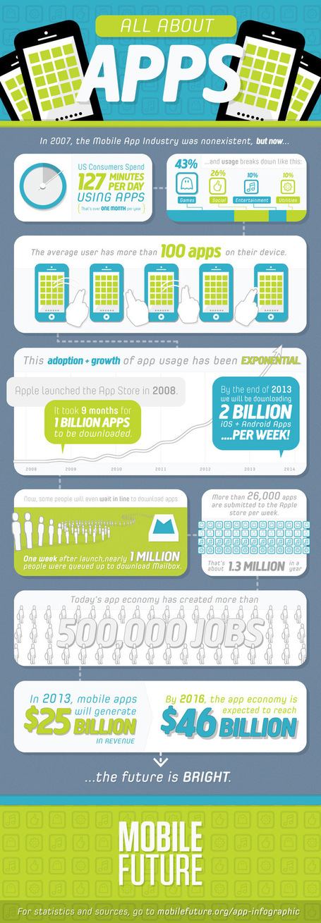 All About Apps (Infographic) | Ed Technovation | Scoop.it