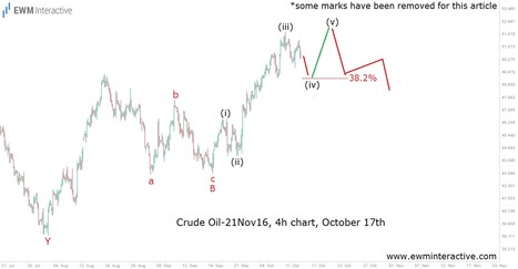 Understanding Crude Oil Even When at Crossroads - EWM Interactive   Technical Analysis - Elliott Wave Theory   Scoop.it