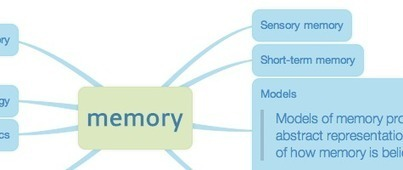 Memofon : Great mind maps from text | formation 2.0 | Scoop.it