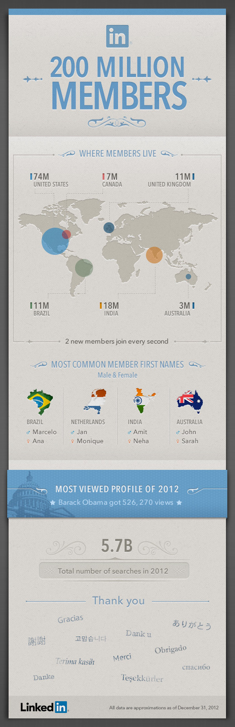 Who are the top 1% most viewed LinkedIn profiles for 2012? | cross pond high tech | Scoop.it