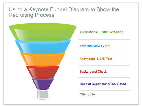 Funnel Keynote Slide: example   Otherwise > Teaching Tech   Scoop.it