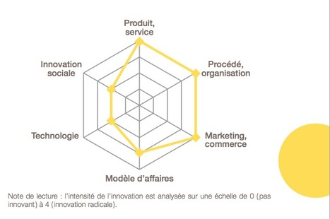 Innovez ! Les nouveaux business models au cœur de l'innovation | Bpifrance & Fing | Marketing+Services Kitchen | Scoop.it
