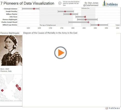 7 Pioneers of Data Visualization | DataRemixed | Data Visualization: Know-how | Scoop.it