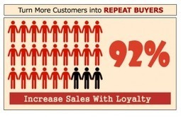 Acquire, Convert and Retain Your Best Customers - iPointz | Loyalty | Scoop.it
