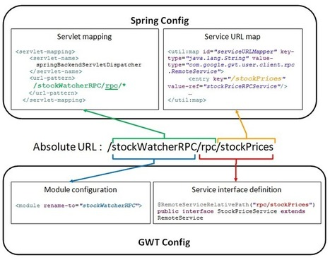 GWT RPC integration with Spring - Java Beginners Tutorial - | Java ... | yinjun622 | Scoop.it