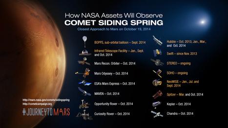 NASA Prepares its Science Fleet for Oct. 19 Mars Comet Encounter | Space Stuff | Scoop.it