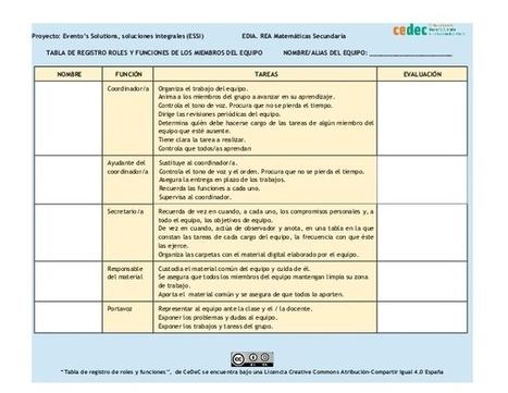 Distribución y registro de las fuciones de los miembros de un equipo | Aprendizaje basado en proyectos, Evaluación y Competencias Básicas | Scoop.it