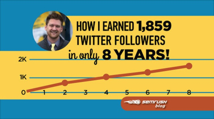 How I Earned 1,859 Twitter Followers in Only 8 Years! | Business in a Social Media World | Scoop.it