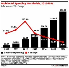 Mobile Marketing Trends in 2013: Display and Search | Business 2 ... | Brian Dickerson Online Marketing Professional | Scoop.it