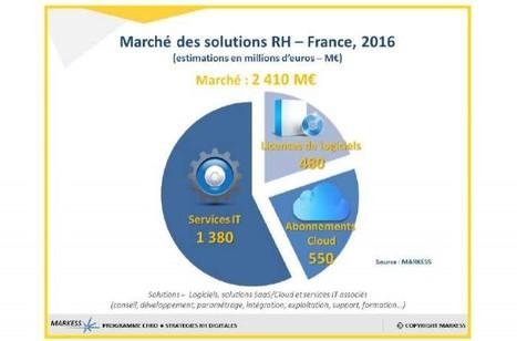 Le marché des solutions SIRH estimé à 2,4 milliards d'euros en 2016 | Les SIRH vus par mc²i Groupe | Scoop.it