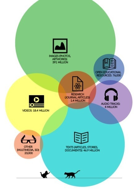 Archives ouvertes et licences Creative Commons : des synergies à conforter | Innovation sociale | Scoop.it