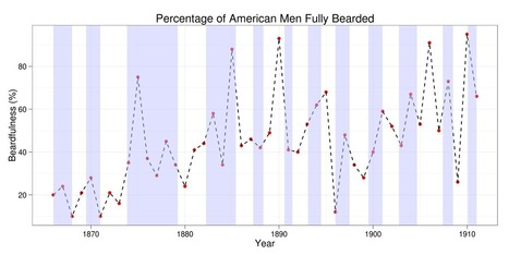 Recession Beard? Time Series in R (Part II)   Design and Analytics   R Programming   Scoop.it