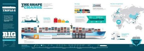 A2 Transport Economics | F584 Transport Economics | Scoop.it
