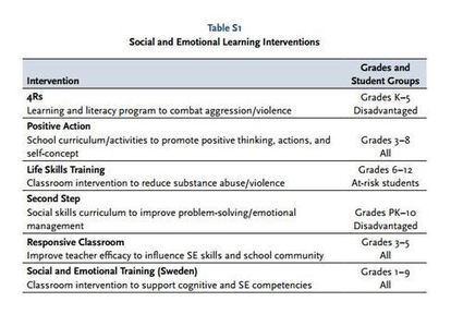 Benefits of Social-Emotional Programs Far Outweigh Their Costs, Study Finds #SEL | Socio-Emotional Learning | Scoop.it