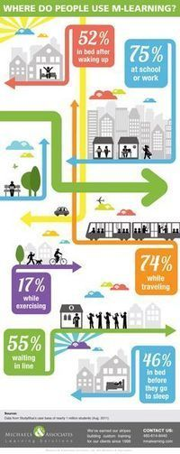 eLearning Infographics on Pinterest | Content Resources | Scoop.it