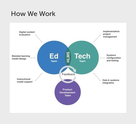 10 EdTech Startups You Must Know About - EdTechReview™ (ETR) | Instructional Technology In Education | Scoop.it