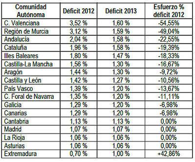 Cinco autonomías tendrán un objetivo de déficit más alto que el resto para 2013 | Emergencia Económica | Scoop.it