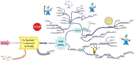 Beyond Buzan: The Evolution of the #MindMap Into the #MindModel™ /// HITMM 2016 (20) | Art of Hosting | Scoop.it