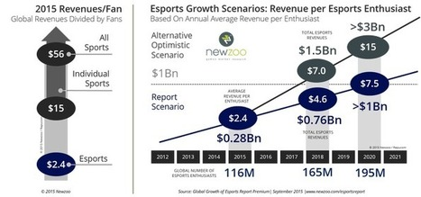 Five factors key to making eSports a $1bn business by 2020 | Videogame industry | Scoop.it