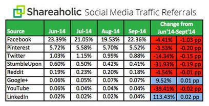 Facebook to Overtake YouTube: 5 New Research Findings   MarketingHits   Scoop.it