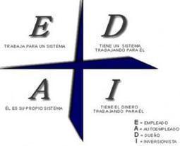 Los tres tipos de sistemas de negocio   EnCoMundo   Fundamentos de desarrollo de sistemas de negocios   Scoop.it