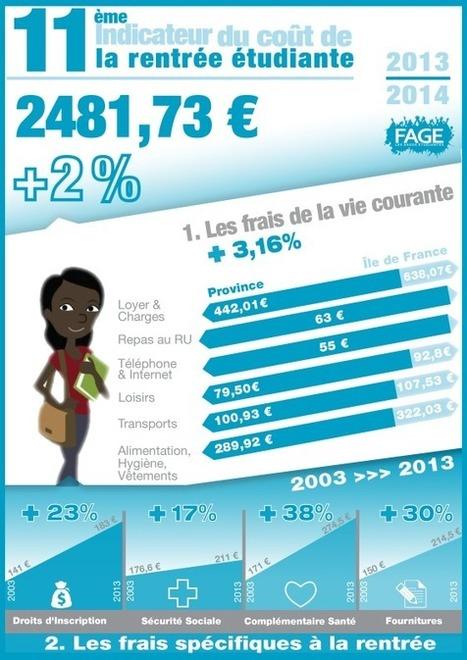 2 481,73 euros : le coût de la rentrée pour les étudiants | Trouver un logement etudiant , job et stage étudiant, colocation | Scoop.it