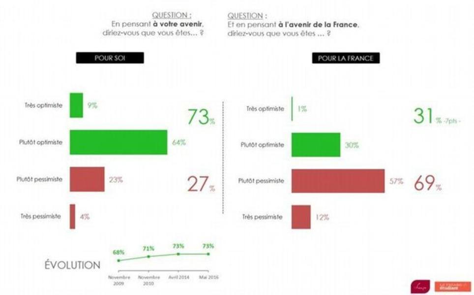 74 % des jeunes veulent travailler à l'étranger | French-Connect*Expatriation | Scoop.it