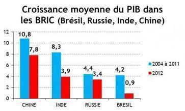 Ralentissement économique des pays émergents - Les Échos | Une démographie qui bouleverse les équilibres | Scoop.it