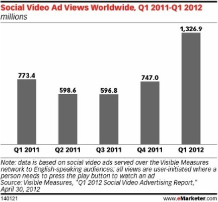 Social Video Advertising - Why You Should Care | Position² Blog | Future Of Advertising | Scoop.it