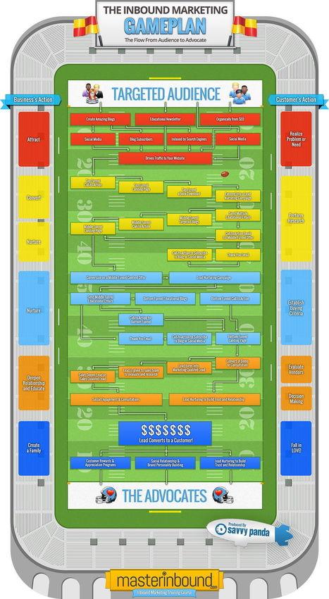 L'inbound marketing enfin démystifié (Infographie) | Blog de Markentive, agence d'inbound marketing à Paris | COMMUNITY MANAGEMENT - CM2 | Scoop.it