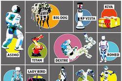 Les 100 meilleurs robots du moment | Managing the Transition | Scoop.it
