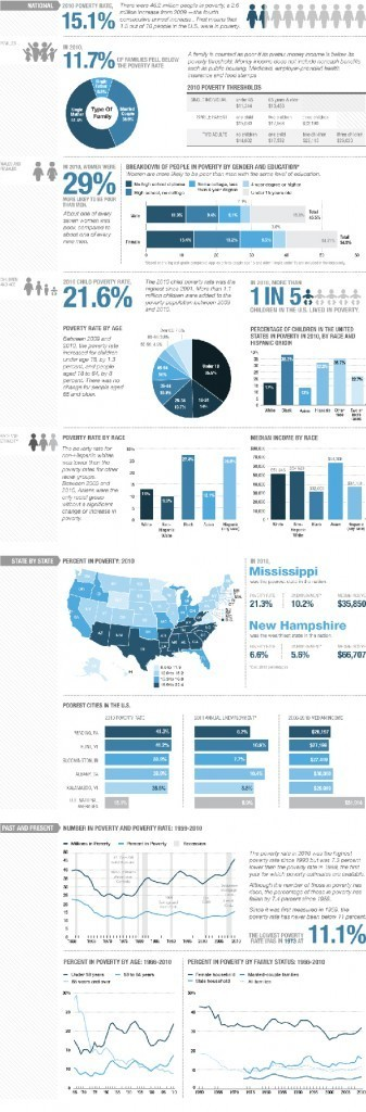 Poverty In The U.S. By The Numbers [INFOGRAPHIC] | Digital-News on Scoop.it today | Scoop.it