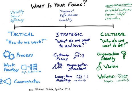Michael Sahota Tactics Strategy Amp Cultur