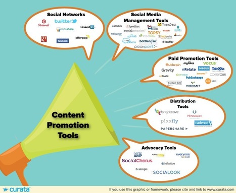 Content Promotion Tools: The Ultimate List | Content Marketing Forum | Social media | Scoop.it