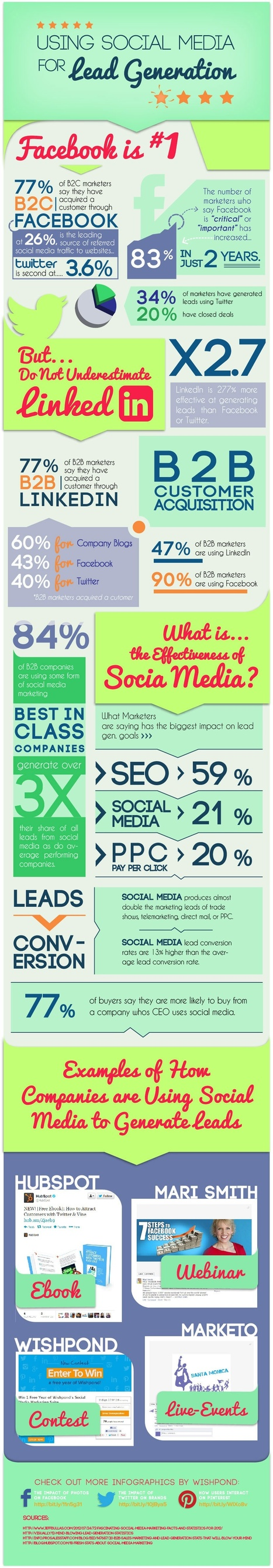 How to Use Social Media to Find Customers #Infographic | Bodhi Mkt Social Media Marketing | Scoop.it