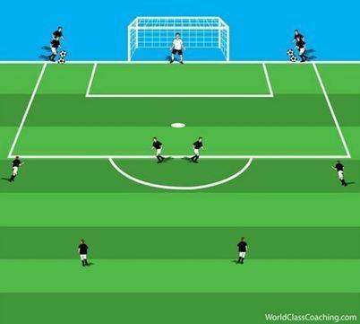 Coaching the Barcelona 4-3-3 Attacking | Coaching the 4-3-3 | Scoop.it