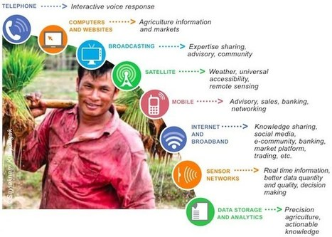 E-agriculture Strategy Guide From the FAO and ITU | ITU headlines | Scoop.it