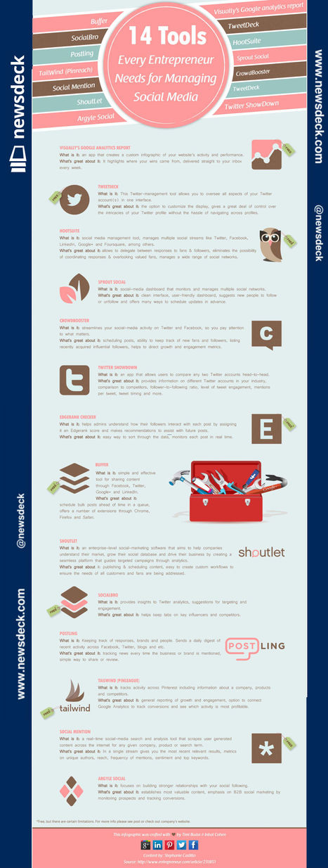 Infographic-14 tools every entrepreneur needs for managing Social Media | Social Media | Scoop.it