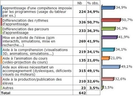 Espace Pédagogique : numérique et enseignement - enquête numérique académique 2012 | Usage du numérique dans l'enseignement | Scoop.it