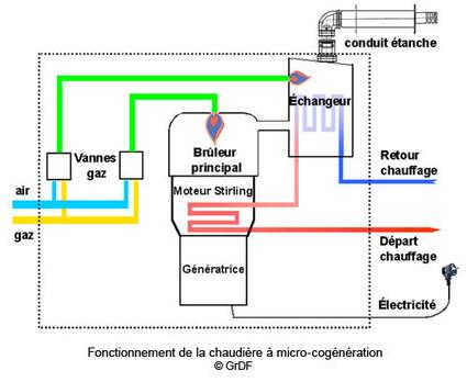 Rénover, Chauffage et climatisation, Les Chaudières à micro-cogénération gaz (ADEME, 09/07/15) | Les écogénérateurs ou chaudières à micro cogénération gaz, l'avenir du chauffage ? | Scoop.it