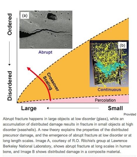 Shattered glass: New theory explains how things break | Engineering Materials | Scoop.it