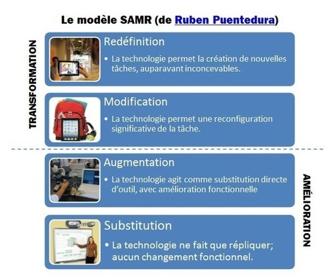 Le modèle SAMR : Intégrer efficacement les TIC en classe   Web2.0 et langues   Scoop.it