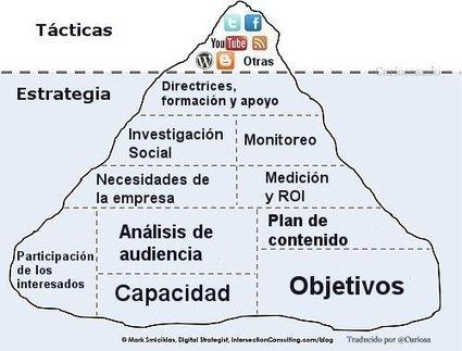 Curioseando: Estrategias en las redes sociales. | Gerencia y Redes Sociales | Scoop.it